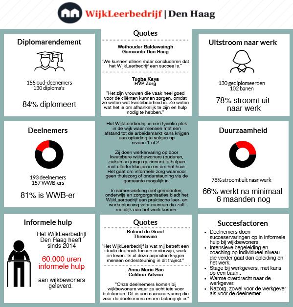 WLB duurzaamheid - Threewise